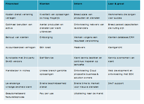 Hoe ontwikkel je een ict strategie deel 2 de bedrijfsstrategie strategiekaarten en kritische - Ontwikkel een kleine huisinvoer ...