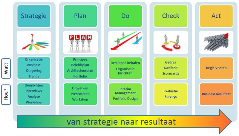 Hoe ontwikkel je een it strategie deel 1 de missie waarden en de visie wegwijzer voor it - Ontwikkel een kleine huisinvoer ...