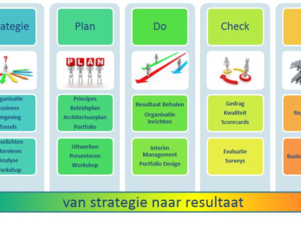 IT Strategie ontwikkeling, Business & IT Alignment